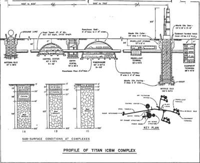 Titan Missile Base
