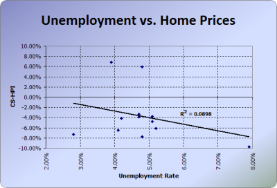 Unemployment Vs. Home Prices