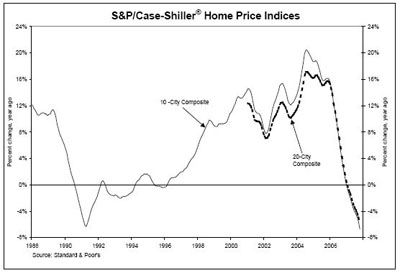 Case-Shiller 10 and 20 City Indices