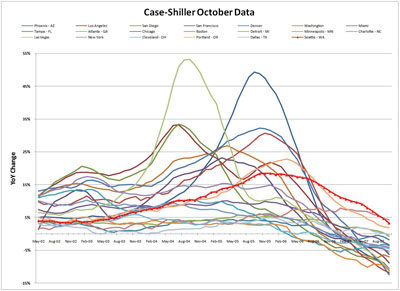 Case-Shiller - All Cities