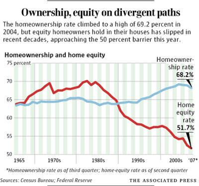 Home Loan-ership