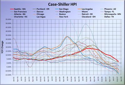 Case-Shiller HPI - All Cities