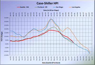 Case-Shiller HPI - West Coast