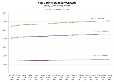 King County Inventory; 1/1/08 to 1/17/08