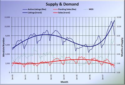 King County Supply vs Demand