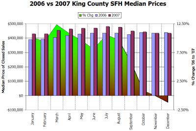 2006 vs 2007: Prices