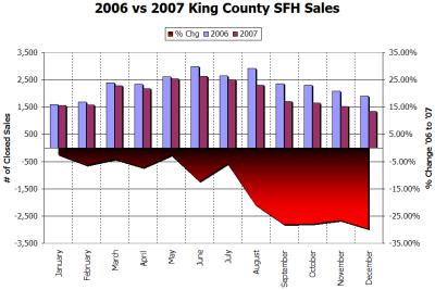 2006 vs 2007: Sales