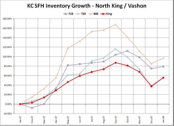 KC SFH Inventory Growth: N King