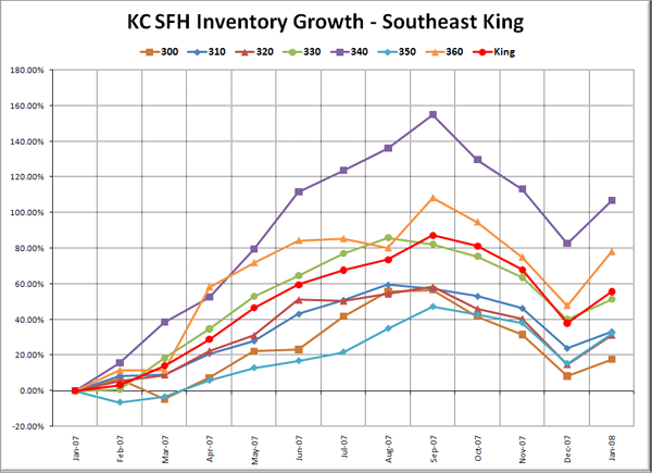 KC SFH Inventory Growth: SE King