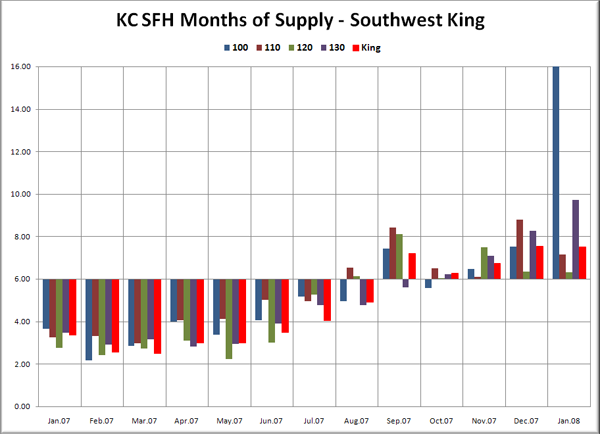 KC SFH MOS: SW King