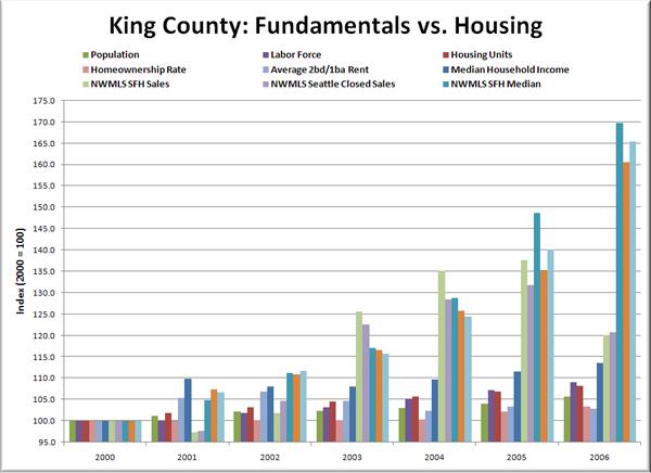 King County Fundamentals vs. Housing: 2000-2006
