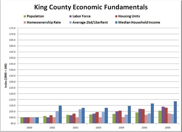 King County Fundamentals: 2000-2006