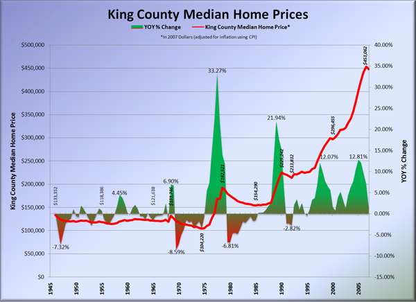 King County Median Home Prices: 1946-2007