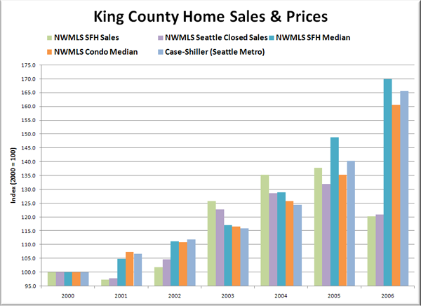 King County Housing Market: 2000-2006