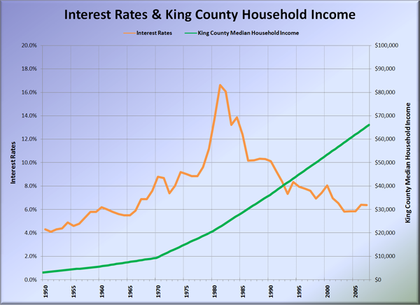 King County Incomes & Interest Rates: 1950-2007