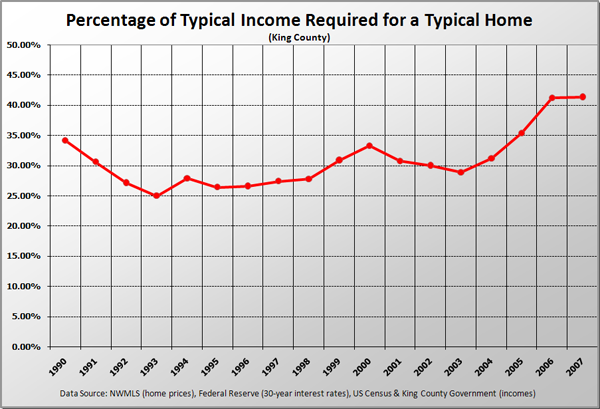 Percentage of Typical Income Required for a Typical Home in King County