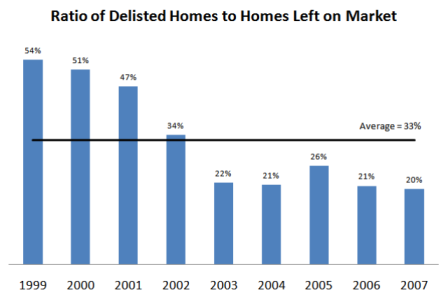 Staying on market versus delisted