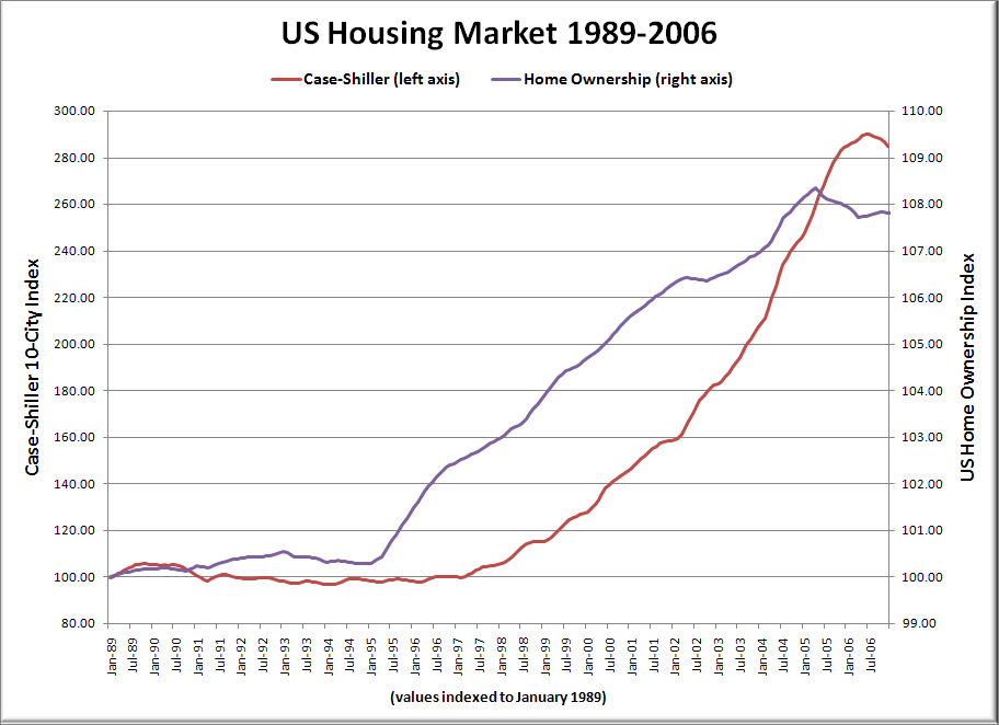 House Prices in America - IHS Markit