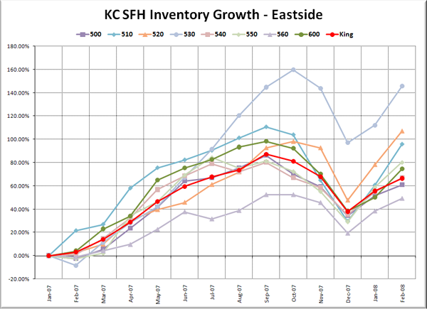 KC SFH Inventory Growth: Eastside
