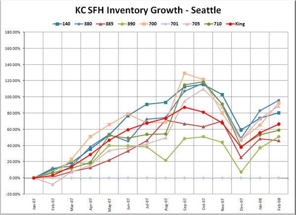 KC SFH Inventory Growth: Seattle