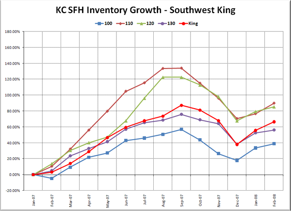 KC SFH Inventory Growth: SW King