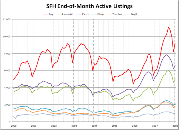 Puget Sound SFH Listings