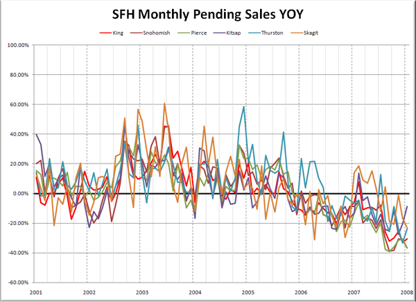 Puget Sound SFH Pending Sales YOY
