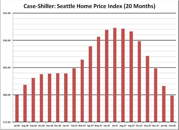 Case-Shiller HPI: Seattle Price Reversion
