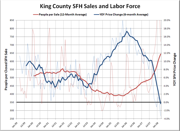 King County SFH Sales and Labor Force