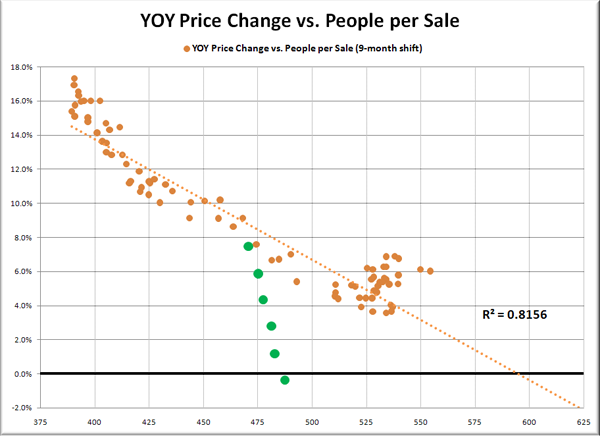 YOY Price Change vs. People per Sale (9-month delay)