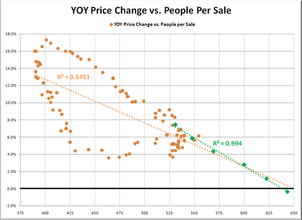 YOY Price Change vs. People per Sale