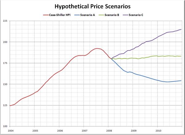 Hypothetical Seattle Price Scenarios