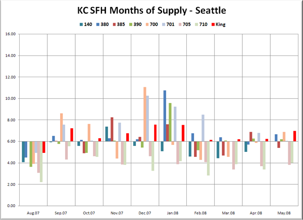 KC SFH MOS: Seattle