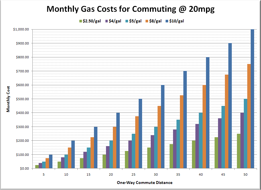 Gas Prices Seattle >> Will High Gas Prices Save Close In Neighborhoods Seattle