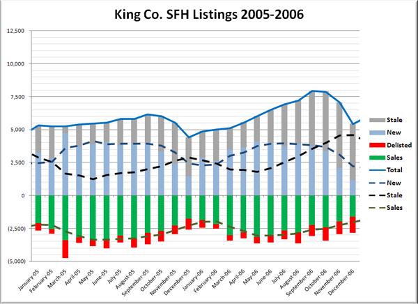 King County SFH Monthly Listings Breakdown