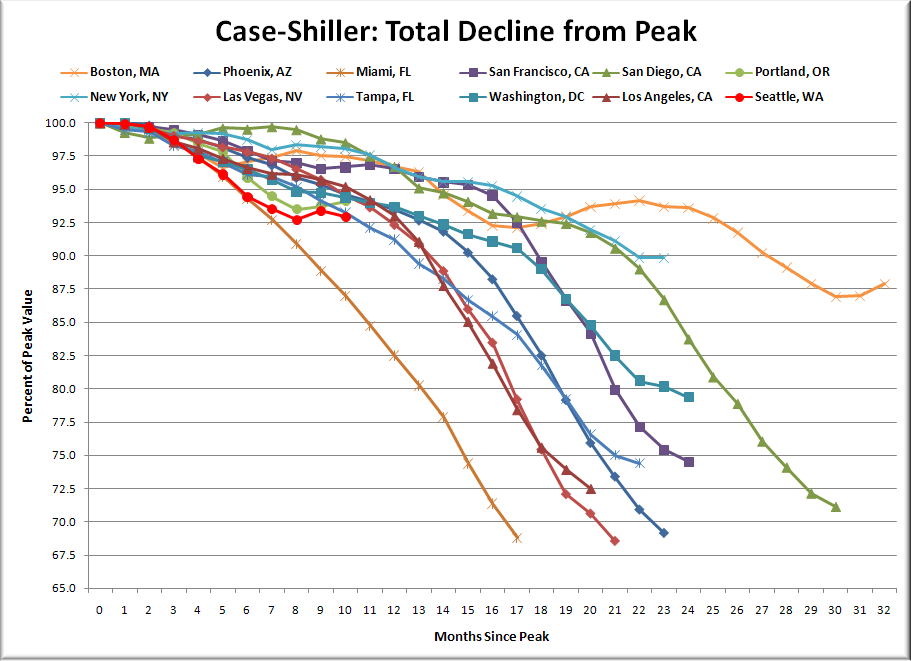 San Diego Case-Shiller Index, October. The San Diego Case-Shiller Index dropped for the fourth month in a row, and was about the same as it was in April.