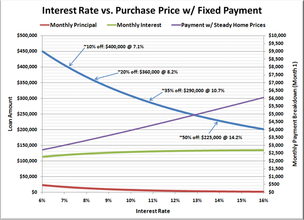 Interest Rate vs. Purchase Price w/ Fixed Payment