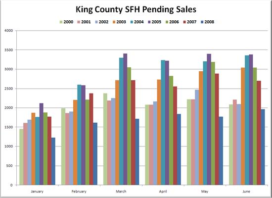 King County SFH Pending Sales Volume