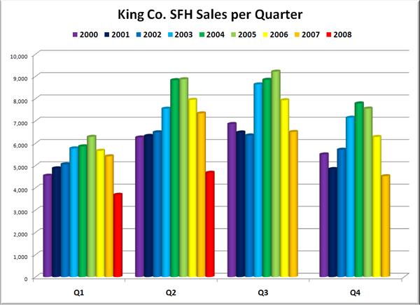 King Co. SFH Sales per Quarter