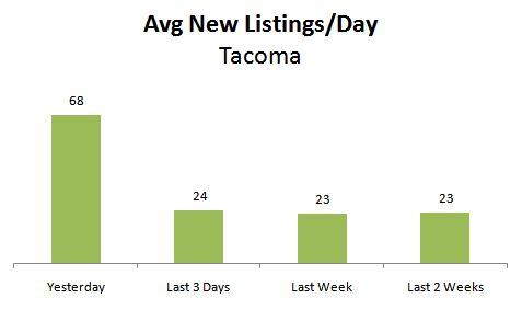 Tacoma Surge