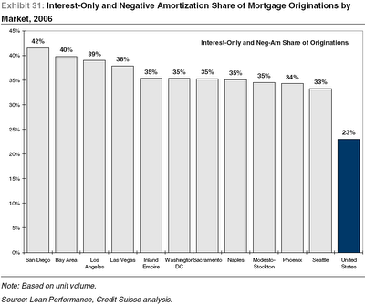 Interest-Only and Negative Amortization Share of Mortgage Originations by Market, 2006