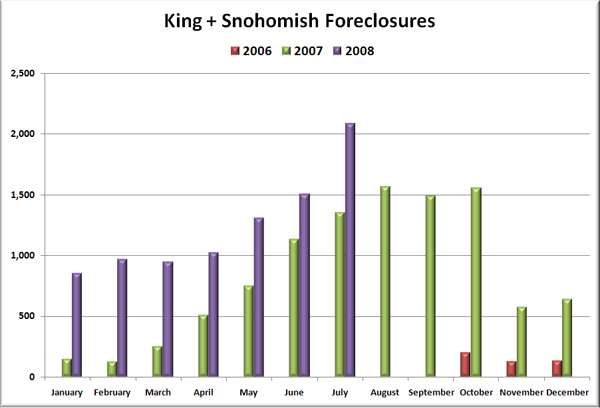 King & Snohomish Foreclosures