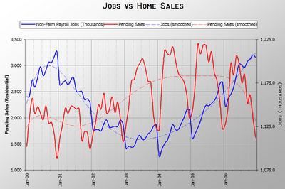 Jobs vs. Pending Sales