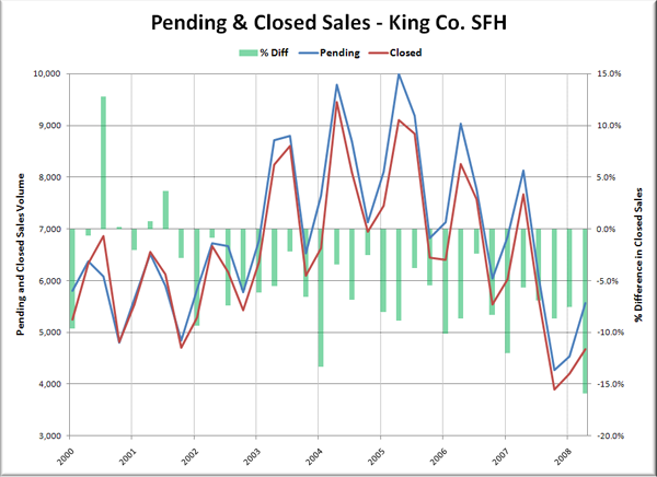 Pending & Closed Sales - King Co. SFH