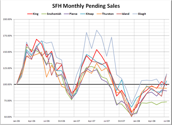 Puget Sound SFH Pending Sales