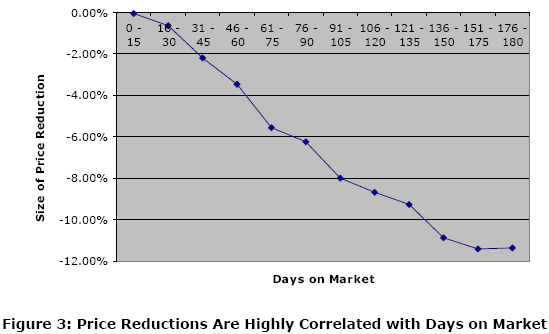 Price Reductions are Highly Correlated with Days on Market