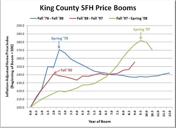 King County SFH Price Booms