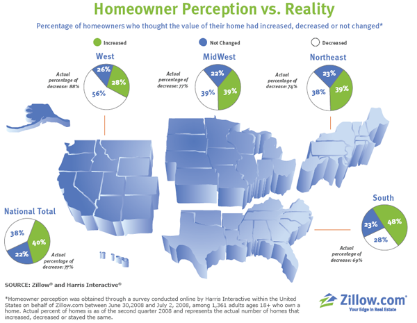 Homeowner Perception vs. Reality