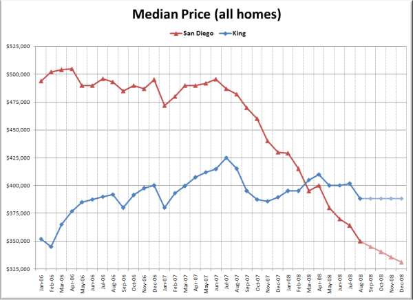 San Diego & King County Median Home Prices