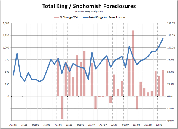 Total King / Snohomish Foreclosures